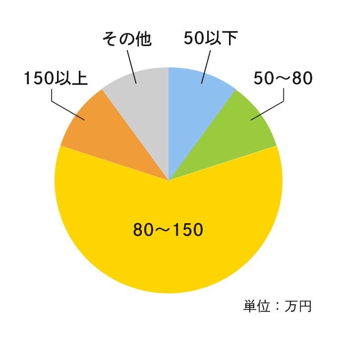 予算規模のグラフ